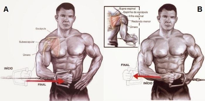 ROTAÇÃO INTERNA e EXTERNA para Ombros