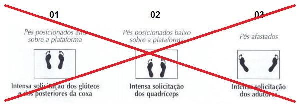 posição dos pés no Leg Press