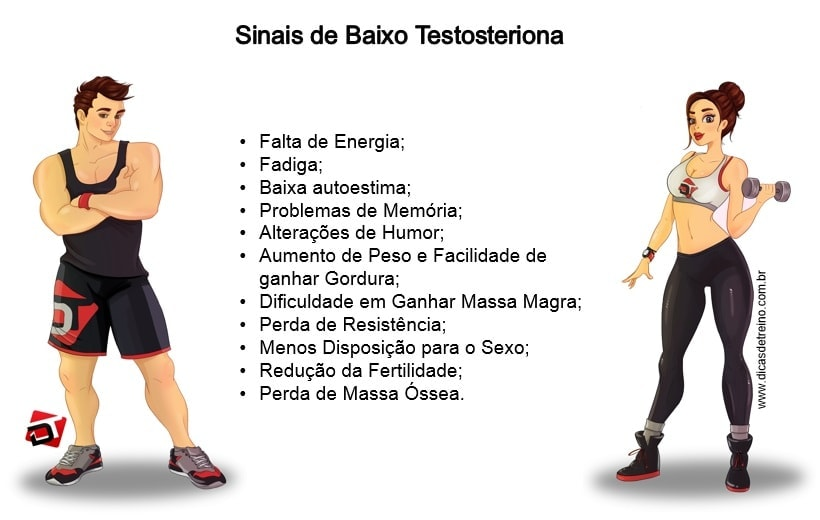 Baixa Testosterona Sinais
