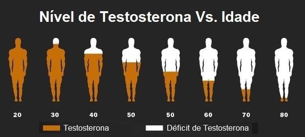 Nível de Testosterona pela idade