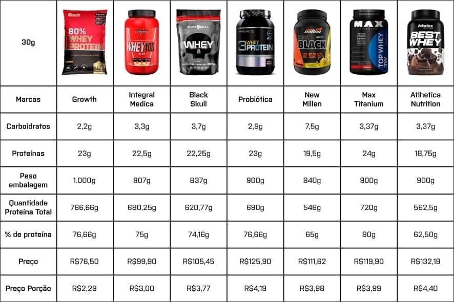 Melhor do mercado TOP Whey Protein